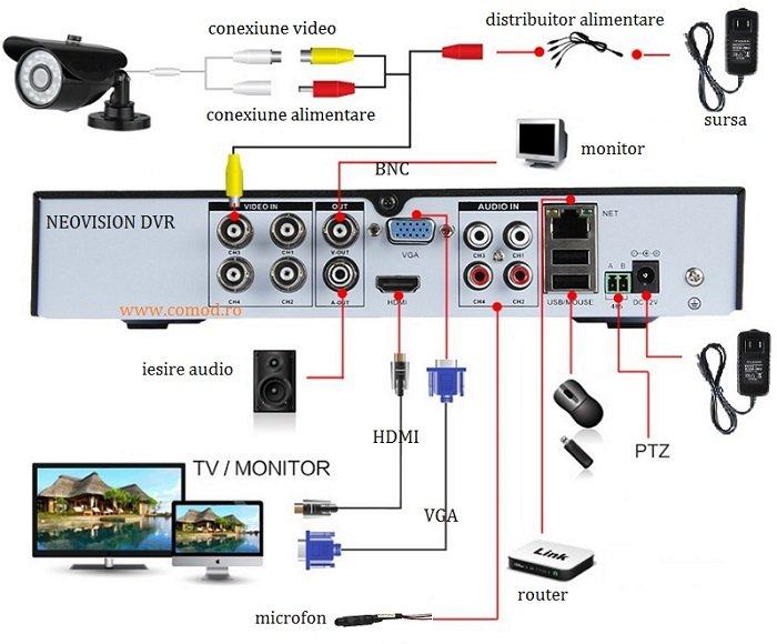schema-conectare-camera-supraveghere-ahd-1080p